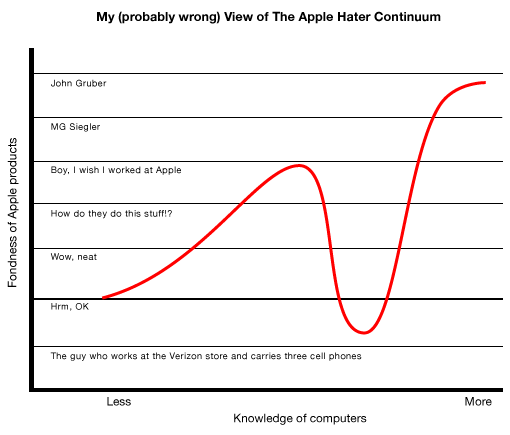 My probably wrong view of Apple haters