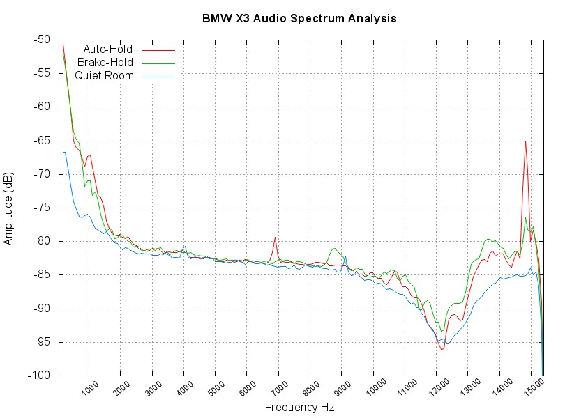 X3 Autohold Spectrum Analysis